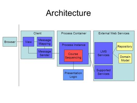 Architecture External Web Services Supported Services Repository LMS Services Domain Model Process Container Process Instance Course Sequencing Presentation.