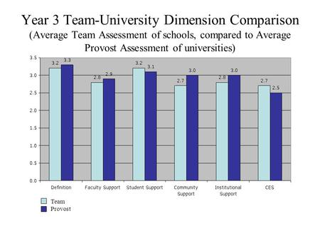 Year 3 Team-University Dimension Comparison (Average Team Assessment of schools, compared to Average Provost Assessment of universities) Team Provost.
