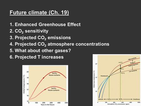 Future climate (Ch. 19) 1. Enhanced Greenhouse Effect 2. CO 2 sensitivity 3. Projected CO 2 emissions 4. Projected CO 2 atmosphere concentrations 5. What.