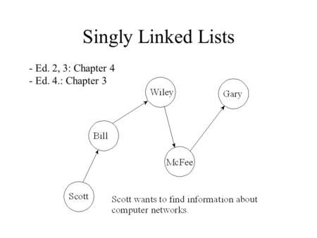 Singly Linked Lists - Ed. 2, 3: Chapter 4 - Ed. 4.: Chapter 3.
