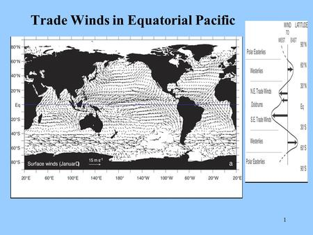 1 Trade Winds in Equatorial Pacific. 2 ITCZ Location July January ITCZ.
