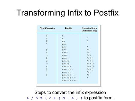 Transforming Infix to Postfix Steps to convert the infix expression a / b * ( c + ( d – e ) ) to postfix form.