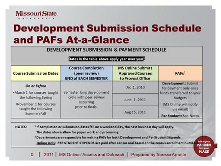 20110MS Online / Access and Outreach ||| Prepared by Teressa Arnette Development Submission Schedule and PAFs At-a-Glance DEVELOPMENT SUBMISSION & PAYMENT.