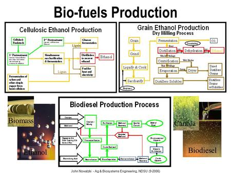John Nowatzki - Ag & Biosystems Engineering, NDSU (9-2006) Bio-fuels Production Biomass Ethanol Canola Biodiesel.
