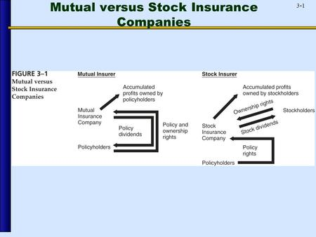 3-1 Mutual versus Stock Insurance Companies. 3-2 Biggest Life Insurers.