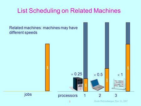 Ecole Polytechnique, Nov 11, 2007 1 List Scheduling on Related Machines processors 1 2 3 Related machines: machines may have different speeds  0.25 