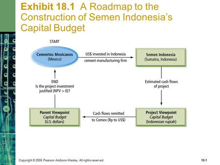 Copyright © 2006 Pearson Addison-Wesley. All rights reserved.18-1 Exhibit 18.1 A Roadmap to the Construction of Semen Indonesia's Capital Budget.
