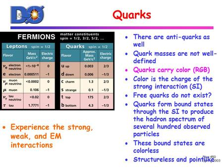 Phys 450 Spring 2003 Quarks  Experience the strong, weak, and EM interactions  There are anti-quarks as well  Quark masses are not well- defined  Quarks.