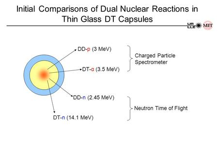 Initial Comparisons of Dual Nuclear Reactions in Thin Glass DT Capsules DD-p (3 MeV) DD-n (2.45 MeV) DT-n (14.1 MeV) DT-α (3.5 MeV) Neutron Time of Flight.