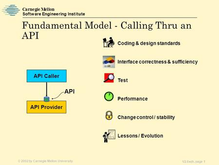 © 2002 by Carnegie Mellon University Carnegie Mellon Software Engineering Institute V2.6wjh, page 1 Fundamental Model - Calling Thru an API API Provider.