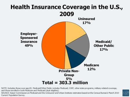 Health Insurance Coverage in the U.S., 2009
