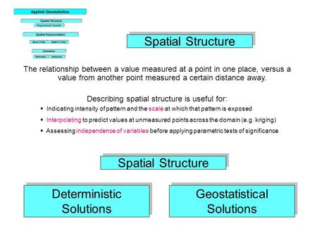 Deterministic Solutions Geostatistical Solutions