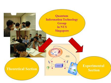Quantum Information Technology Group in NUS Singapore Theoretical Section Experimental Section.