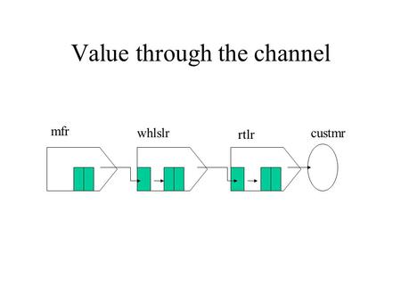 Value through the channel mfr whlslr rtlr custmr.
