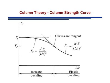 Column Theory - Column Strength Curve. Example I A W12x50 is used as a column to support a compressive load of 145 kips. The length is 20 ft and the ends.