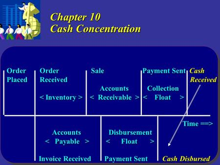 Copyright  2005 by Thomson Learning, Inc. Chapter 10 Cash Concentration Order Order Sale Payment Sent Cash Placed Received Received Accounts Collection.
