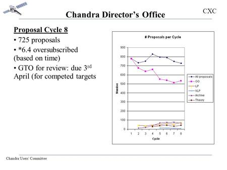 CXC Chandra Users' Committee Chandra Director's Office Proposal Cycle 8 725 proposals *6.4 oversubscribed (based on time) GTO for review: due 3 rd April.