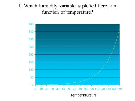 1. Which humidity variable is plotted here as a function of temperature? temperature, ºF.