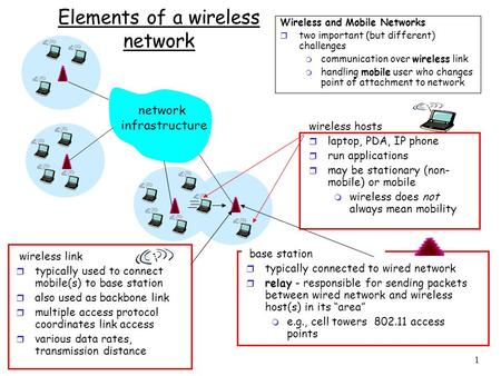 1 Elements of a wireless network network infrastructure wireless hosts r laptop, PDA, IP phone r run applications r may be stationary (non- mobile) or.