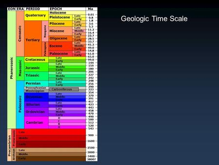 Geologic Time Scale Carboniferous. Geologic Time Scale 85 th 103 rd 108 th …and we all live on the roof.