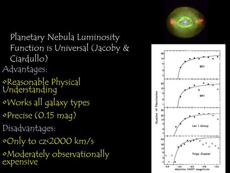 Planetary Nebula Luminosity Functions Planetary Nebula Luminosity Function is Universal (Jacoby & Ciardullo) Advantages: Reasonable Physical Understanding.