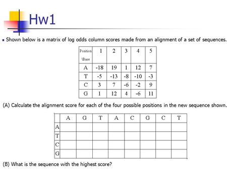 Hw1 Shown below is a matrix of log odds column scores made from an alignment of a set of sequences. (A) Calculate the alignment score for each of the four.