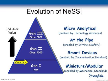 © Swagelok Company, 2002 Rick Ales 4/21/2003 Evolution of NeSSI Gen III Circa 200? Miniature/Modular (enabled by Mechanical Standard) Smart Devices (enabled.