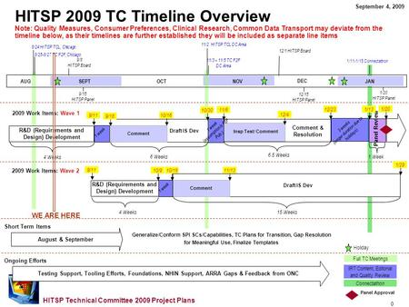 0 HITSP Technical Committee 2009 Project Plans 1/20 HITSP Panel HITSP 2009 TC Timeline Overview Note: Quality Measures, Consumer Preferences, Clinical.