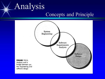 Analysis Concepts and Principle. Requirements Analysis ä Five Activities ä Problem recognition ä Evaluation and synthesis ä Modeling ä Specification ä.