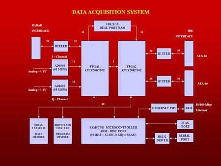 DATA ACQUISITION SYSTEM FPGA2 APEX20K200E SAMSUNG MICROCONTROLLER ARM - RISC CORE (50MHZ – 32 BIT, 8 KByte SRAM) BOOT FLASH 512K X 16 PROGRAM MEMORY SDRAM.