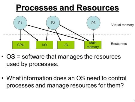 Processes and Resources