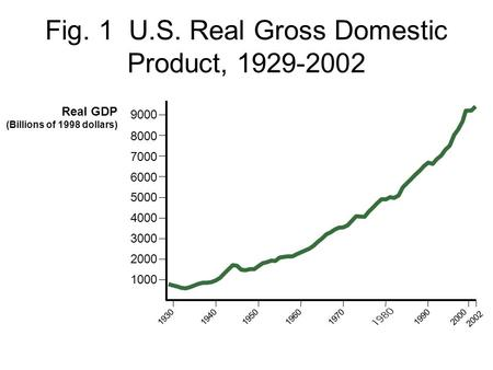 Fig. 1 U.S. Real Gross Domestic Product, 1929-2002 Real GDP (Billions of 1998 dollars) 1000 2000 3000 4000 5000 6000 7000 8000 9000 1950196019401930197019902000.