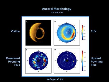 Keiling et al. '03 VisibleFUV Downward Poynting Flux Upward Poynting Flux Auroral Morphology as seen in.