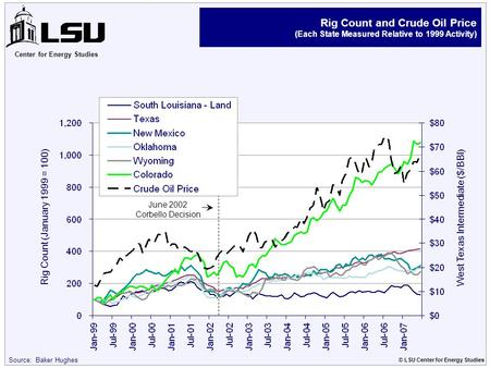 Center for Energy Studies © LSU Center for Energy Studies Source: Baker Hughes Rig Count and Crude Oil Price (Each State Measured Relative to 1999 Activity)