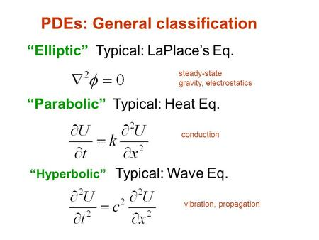 PDEs: General classification