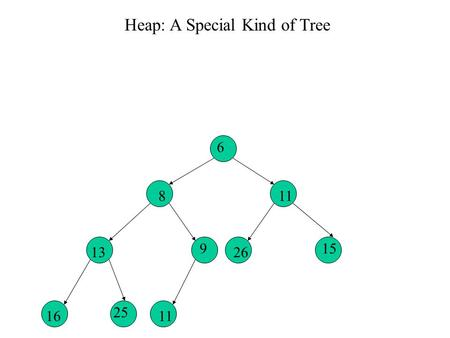 6 8 9 11 13 11 Heap: A Special Kind of Tree 15 26 16 25.