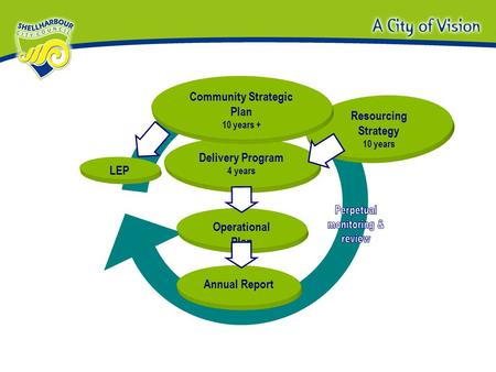 Resourcing Strategy 10 years Operational Plan Delivery Program 4 years Community Strategic Plan 10 years + Annual Report LEP.