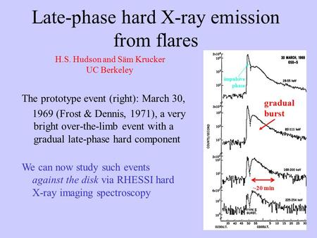 Late-phase hard X-ray emission from flares The prototype event (right): March 30, 1969 (Frost & Dennis, 1971), a very bright over-the-limb event with a.