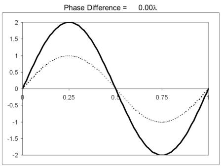 Phase Difference = 0.00. Phase Difference = 0.05.