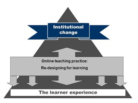 The learner experience Institutional change Online teaching practice: Re-designing for learning.