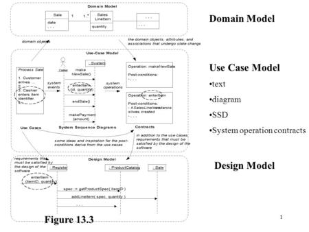 91.3913September 2002 R McFadyen1 Domain Model Use Case Model text diagram SSD System operation contracts Design Model Figure 13.3.