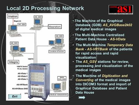 Exit Local 2D Processing Network The Machine of the Graphical Database (GDB) AS_AVGBase2k02 of digital medical images The Multi-Machine Centralized Patient.