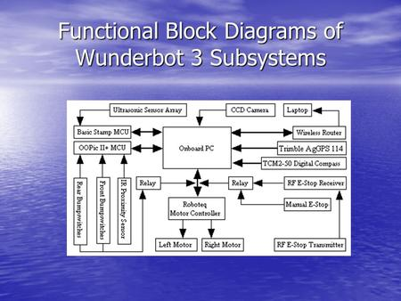Functional Block Diagrams of Wunderbot 3 Subsystems.