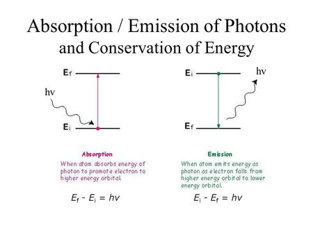 Absorption / Emission of Photons and Conservation of Energy E f - E i = hvE i - E f = hv hv.