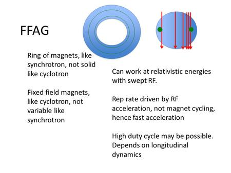 FFAG Ring of magnets, like synchrotron, not solid like cyclotron Fixed field magnets, like cyclotron, not variable like synchrotron Can work at relativistic.