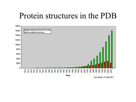 Protein structures in the PDB. Domains proteins can be modular single chain may be divisible into smaller independent units of tertiary structure called.