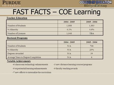 FAST FACTS – COE Learning Teacher Education 2004 - 20052005 - 2006 Number of Students1,8881,883 % Minority4.1%4.6% Number of Licenses1,048TBA 2004 - 20052005.