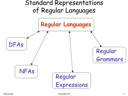 Fall 2004COMP 3351 Standard Representations of Regular Languages Regular Languages DFAs NFAs Regular Expressions Regular Grammars.