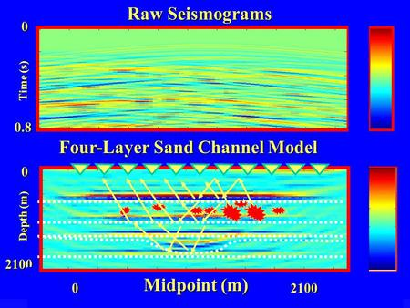 1.5 -1.5 6.0-6.0 2100 Depth (m) Time (s) Raw Seismograms 0 2100 Four-Layer Sand Channel Model 0 0 0.8 Midpoint (m)