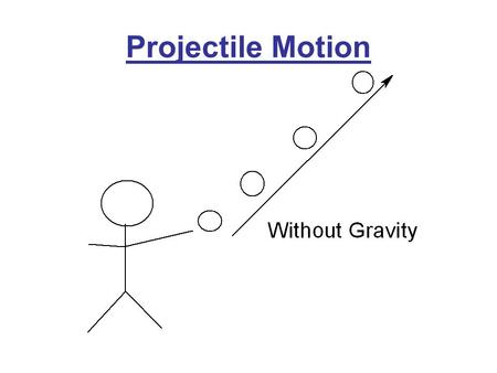 Projectile Motion. Once a difficult problem for cannoneers If the vertical and horizontal components are separated, the problem becomes simple.